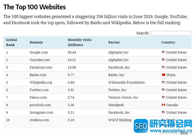 世界TOP100网站排名:Google第1、百度第4、腾讯第18