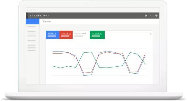 如何优化Google广告才能低预算出高效果?