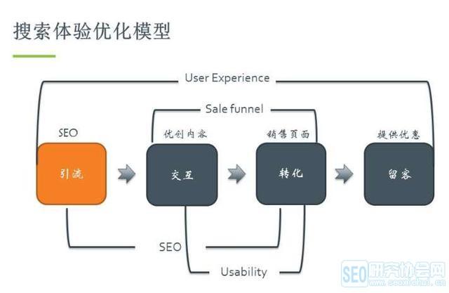 SEO之网站搜索体验优化