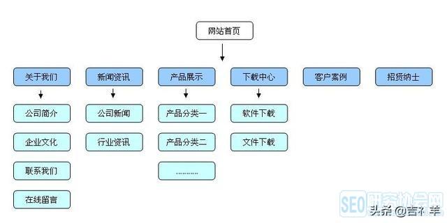 网站结构才是seo优化提升的基础